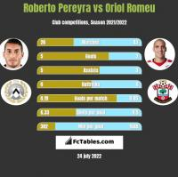 Roberto Pereyra vs Oriol Romeu h2h player stats