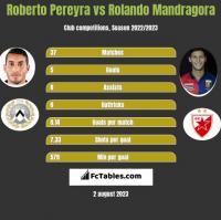 Roberto Pereyra vs Rolando Mandragora h2h player stats