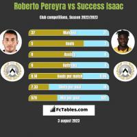 Roberto Pereyra vs Success Isaac h2h player stats