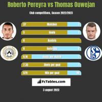 Roberto Pereyra vs Thomas Ouwejan h2h player stats