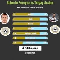Roberto Pereyra vs Tolgay Arslan h2h player stats