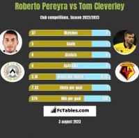 Roberto Pereyra vs Tom Cleverley h2h player stats