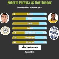 Roberto Pereyra vs Troy Deeney h2h player stats