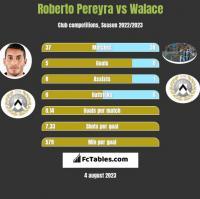 Roberto Pereyra vs Walace h2h player stats