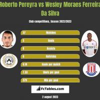 Roberto Pereyra vs Wesley Moraes Ferreira Da Silva h2h player stats