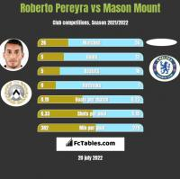 Roberto Pereyra vs Mason Mount h2h player stats