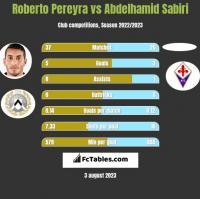 Roberto Pereyra vs Abdelhamid Sabiri h2h player stats