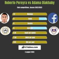 Roberto Pereyra vs Adama Diakhaby h2h player stats