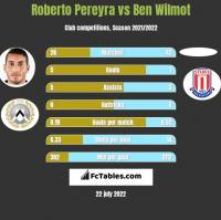 Roberto Pereyra vs Ben Wilmot h2h player stats