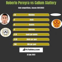 Roberto Pereyra vs Callum Slattery h2h player stats