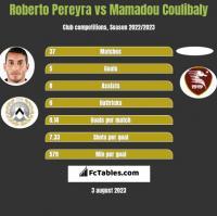 Roberto Pereyra vs Mamadou Coulibaly h2h player stats