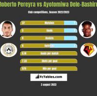 Roberto Pereyra vs Ayotomiwa Dele-Bashiru h2h player stats