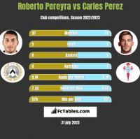 Roberto Pereyra vs Carles Perez h2h player stats