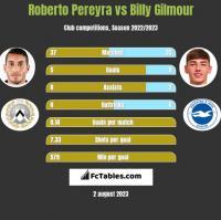 Roberto Pereyra vs Billy Gilmour h2h player stats