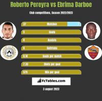 Roberto Pereyra vs Ebrima Darboe h2h player stats