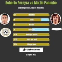 Roberto Pereyra vs Martin Palumbo h2h player stats
