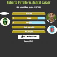 Roberto Pirrello vs Achraf Lazaar h2h player stats