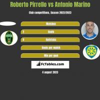 Roberto Pirrello vs Antonio Marino h2h player stats