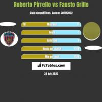 Roberto Pirrello vs Fausto Grillo h2h player stats
