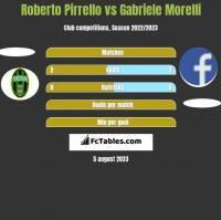 Roberto Pirrello vs Gabriele Morelli h2h player stats