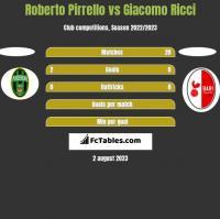 Roberto Pirrello vs Giacomo Ricci h2h player stats