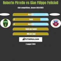 Roberto Pirrello vs Gian Filippo Felicioli h2h player stats