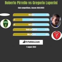Roberto Pirrello vs Gregorio Luperini h2h player stats