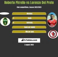 Roberto Pirrello vs Lorenzo Del Prete h2h player stats