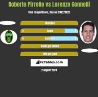 Roberto Pirrello vs Lorenzo Gonnelli h2h player stats