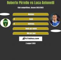 Roberto Pirrello vs Luca Antonelli h2h player stats