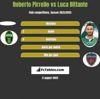 Roberto Pirrello vs Luca Bittante h2h player stats