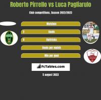 Roberto Pirrello vs Luca Pagliarulo h2h player stats