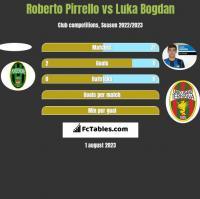 Roberto Pirrello vs Luka Bogdan h2h player stats