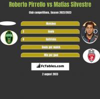 Roberto Pirrello vs Matias Silvestre h2h player stats