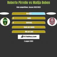 Roberto Pirrello vs Matija Boben h2h player stats