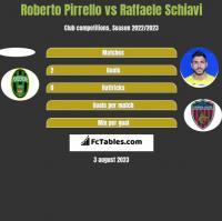 Roberto Pirrello vs Raffaele Schiavi h2h player stats