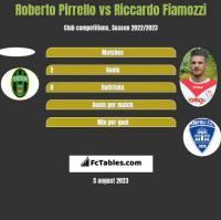 Roberto Pirrello vs Riccardo Fiamozzi h2h player stats
