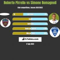 Roberto Pirrello vs Simone Romagnoli h2h player stats
