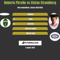 Roberto Pirrello vs Stefan Strandberg h2h player stats