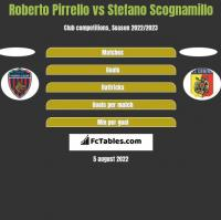 Roberto Pirrello vs Stefano Scognamillo h2h player stats