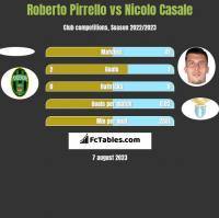 Roberto Pirrello vs Nicolo Casale h2h player stats