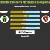 Roberto Pirrello vs Alessandro Buongiorno h2h player stats