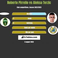 Roberto Pirrello vs Aleksa Terzic h2h player stats