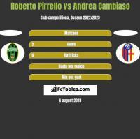 Roberto Pirrello vs Andrea Cambiaso h2h player stats