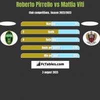 Roberto Pirrello vs Mattia Viti h2h player stats