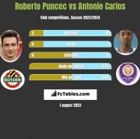 Roberto Puncec vs Antonio Carlos h2h player stats