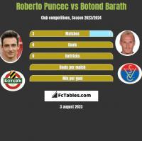Roberto Puncec vs Botond Barath h2h player stats