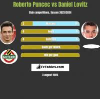 Roberto Puncec vs Daniel Lovitz h2h player stats