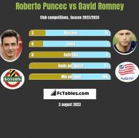 Roberto Puncec vs David Romney h2h player stats
