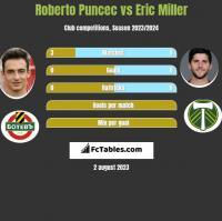 Roberto Puncec vs Eric Miller h2h player stats
